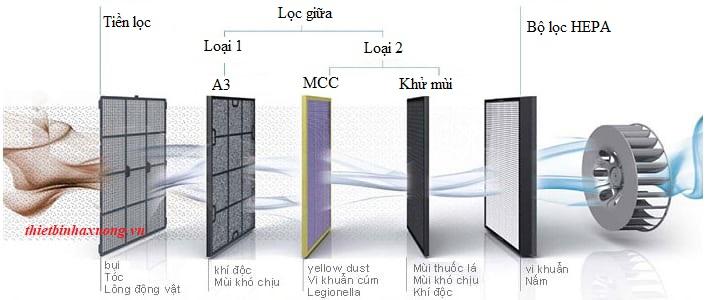 hệ thống lọc khí ffu phòng sạch